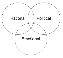 Diagram showing how rational political emotional perspectives overlap